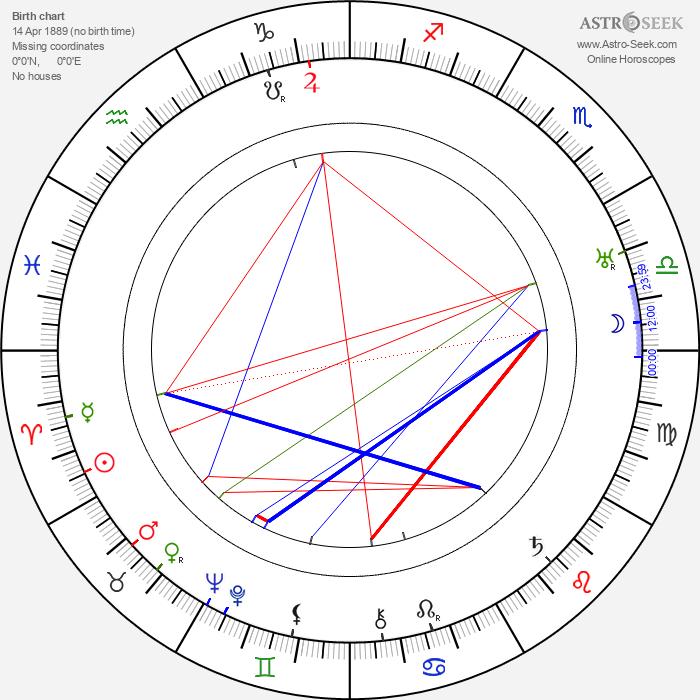 James Stephenson - Astrology Natal Birth Chart