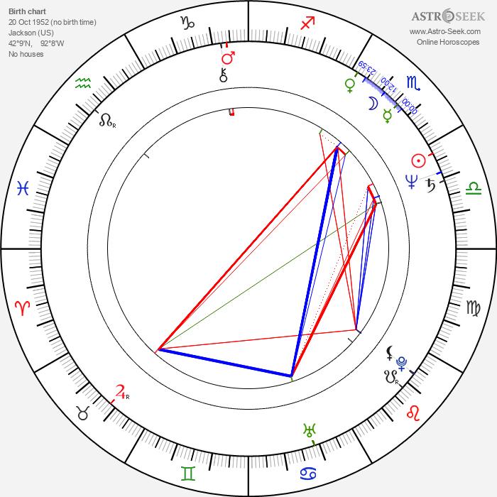 James Steven Sadwith - Astrology Natal Birth Chart