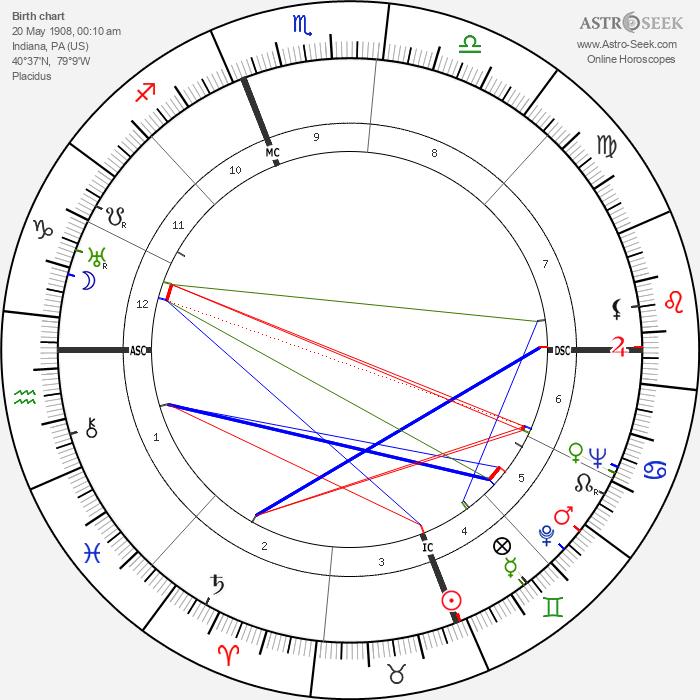 James Stewart - Astrology Natal Birth Chart