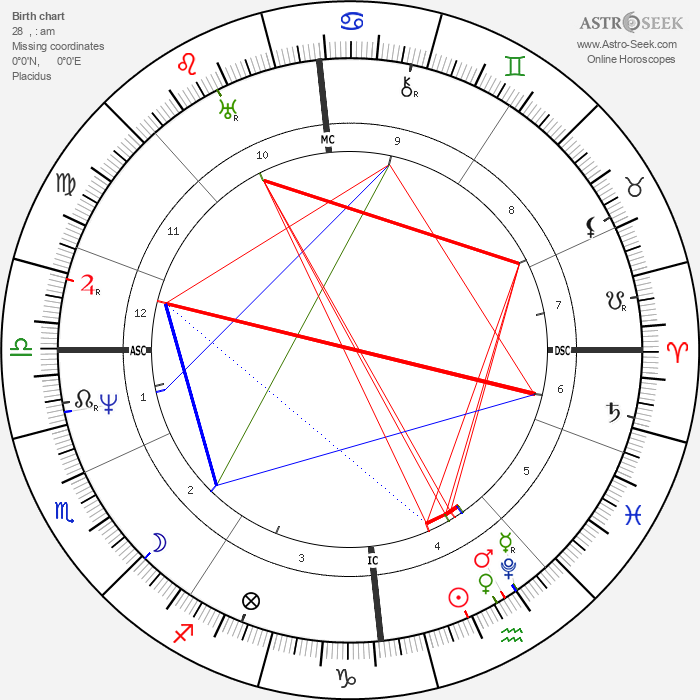 James Stirling - Astrology Natal Birth Chart