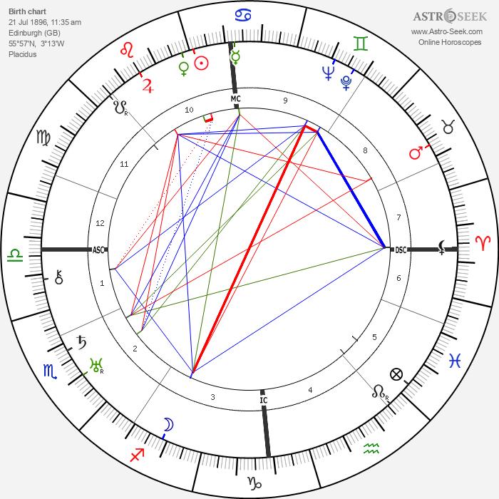 James Stuart Stewart - Astrology Natal Birth Chart