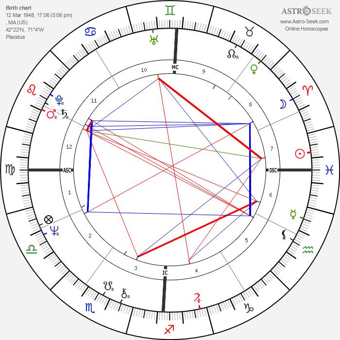James Taylor - Astrology Natal Birth Chart