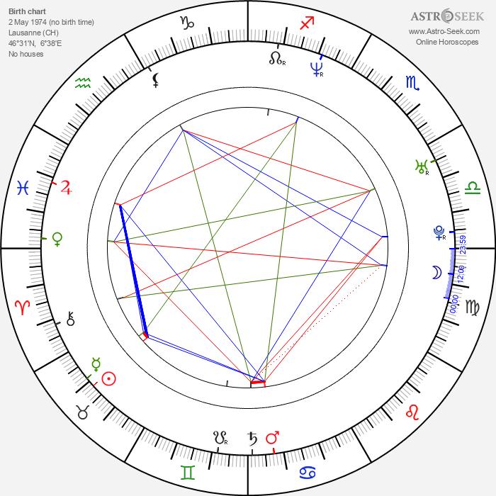James Thiérrée - Astrology Natal Birth Chart
