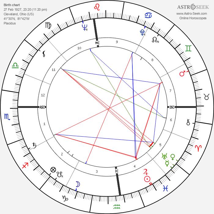 James Thomas Lynn - Astrology Natal Birth Chart