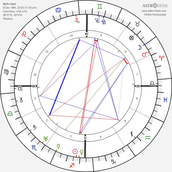 James Thurber - Astrology Natal Birth Chart