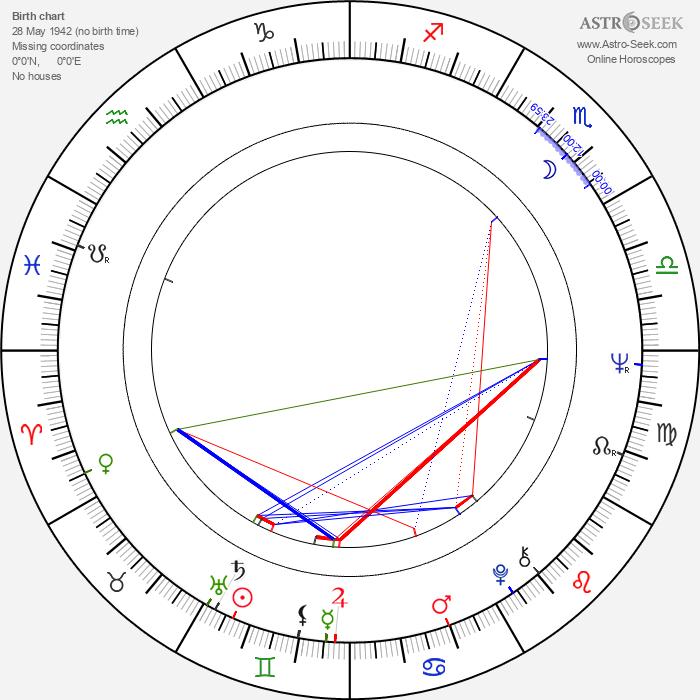 James Tien - Astrology Natal Birth Chart