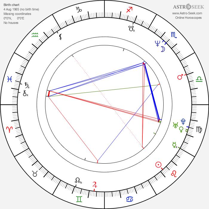 James Tupper - Astrology Natal Birth Chart