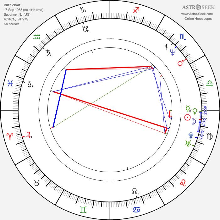 James Urbaniak - Astrology Natal Birth Chart