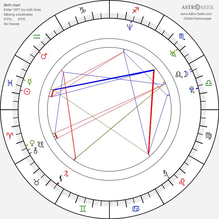 James Van Der Beek - Astrology Natal Birth Chart