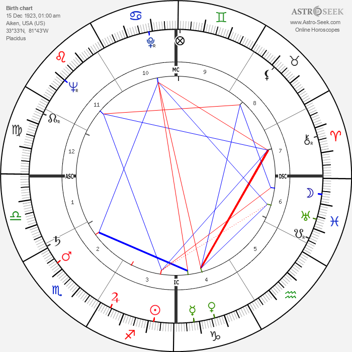 James W. Carter - Astrology Natal Birth Chart