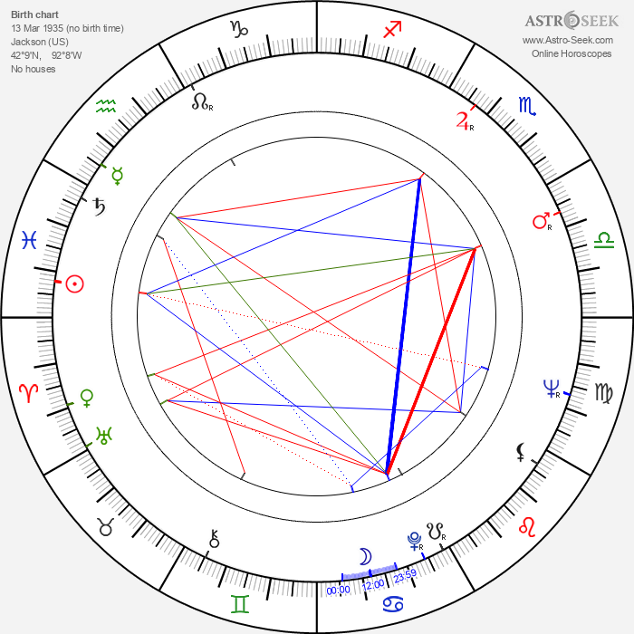 James W. Gavin - Astrology Natal Birth Chart