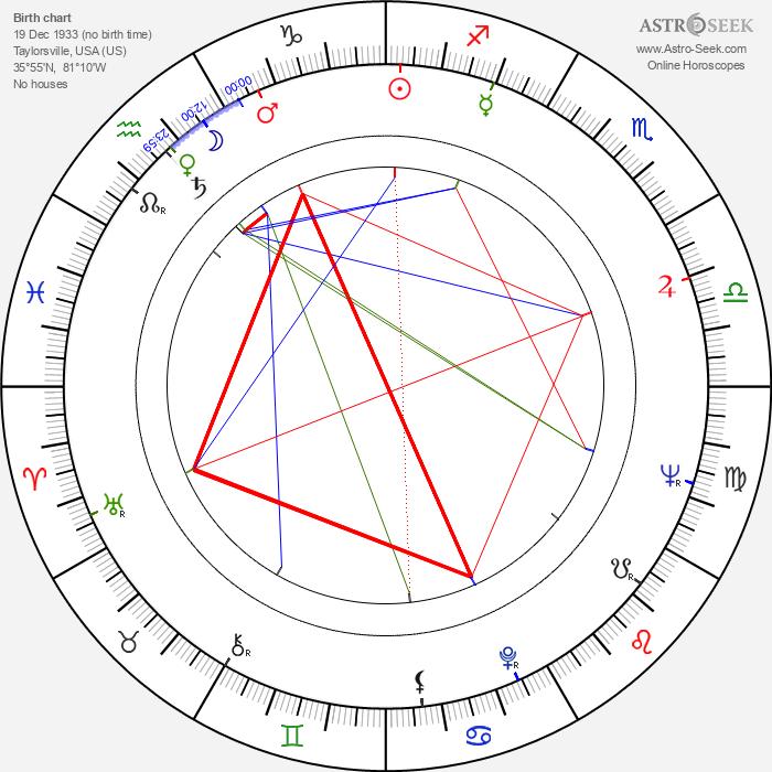 James W. Meadlock - Astrology Natal Birth Chart