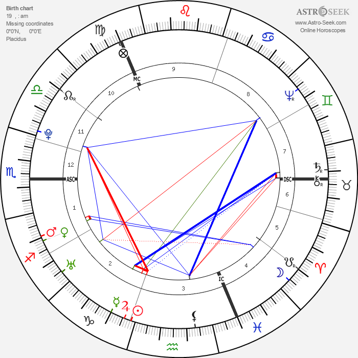 James Watt - Astrology Natal Birth Chart