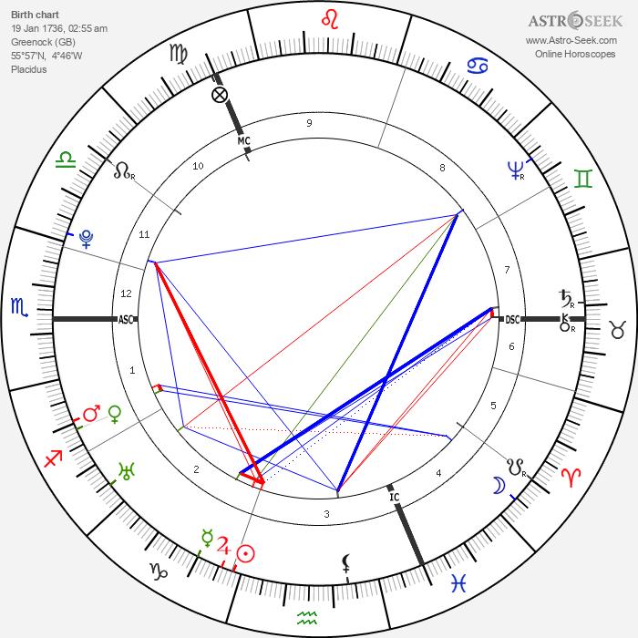 James Watt - Astrology Natal Birth Chart
