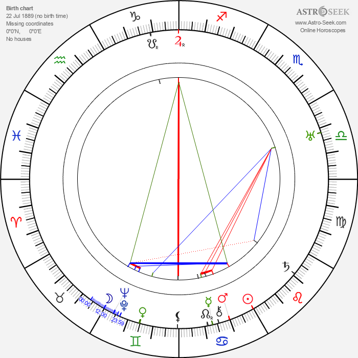 James Whale - Astrology Natal Birth Chart