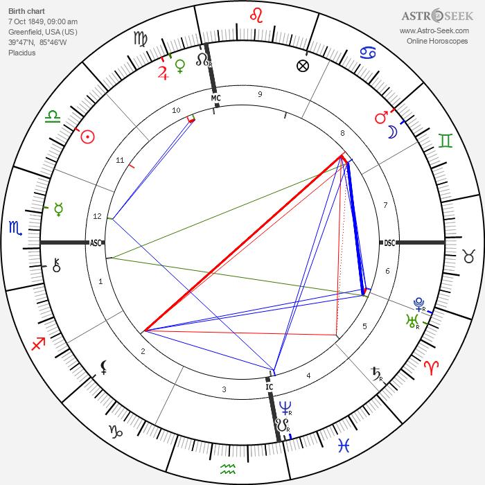 James Whitcomb Riley - Astrology Natal Birth Chart