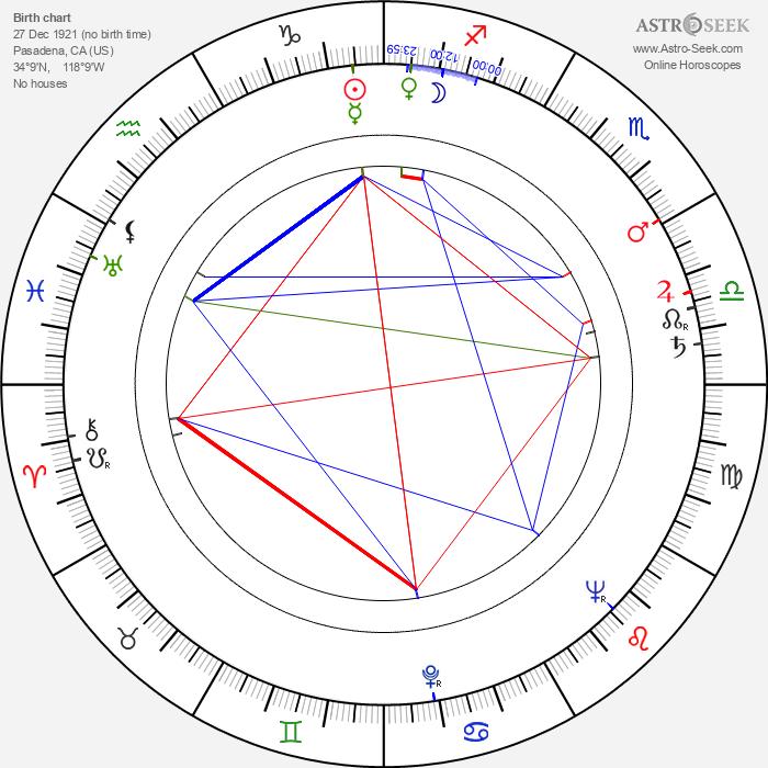 James Whitney - Astrology Natal Birth Chart