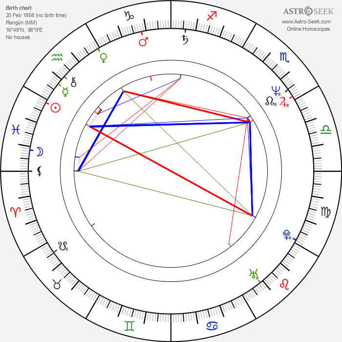 James Wilby - Astrology Natal Birth Chart