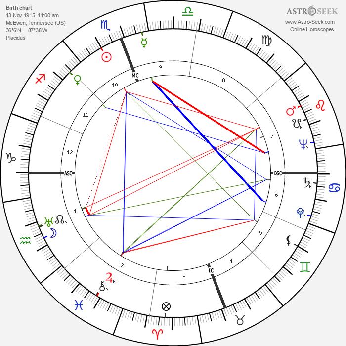 James Wilmer McSwiney - Astrology Natal Birth Chart