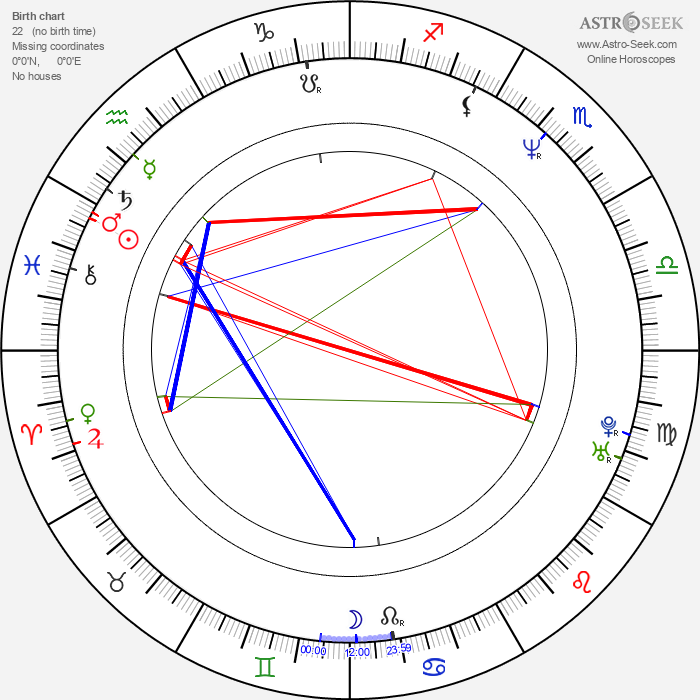 James Wlcek - Astrology Natal Birth Chart