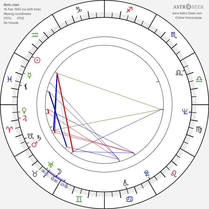 James Wong - Astrology Natal Birth Chart