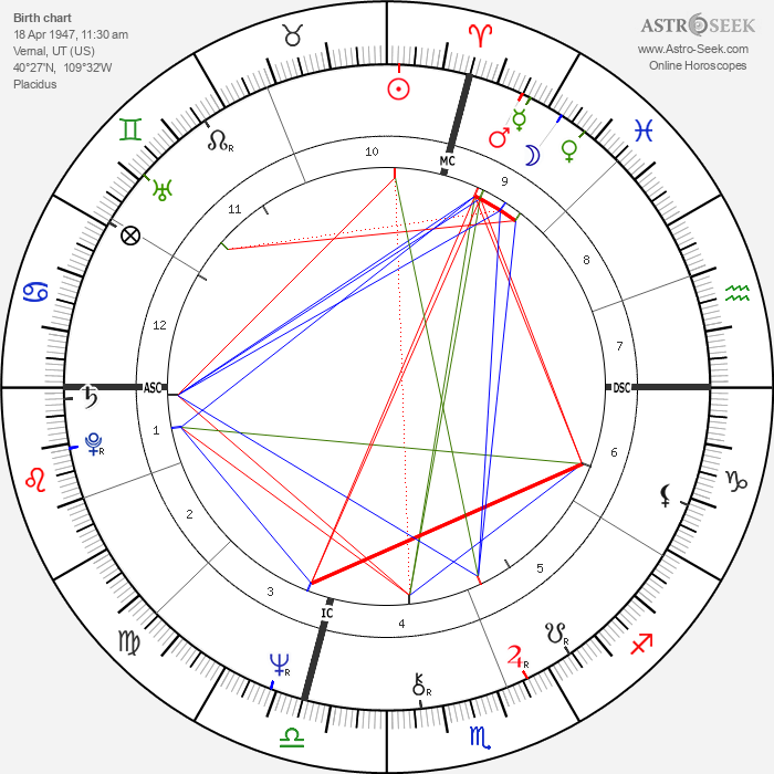 James Woods - Astrology Natal Birth Chart