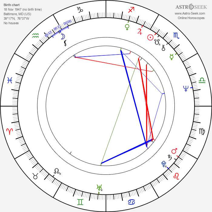 Jameson Parker - Astrology Natal Birth Chart