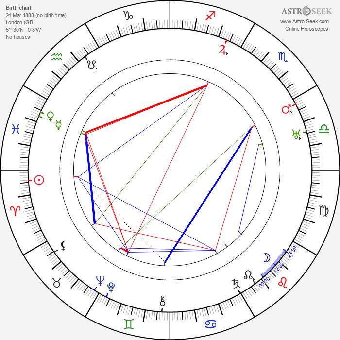 Jameson Thomas - Astrology Natal Birth Chart