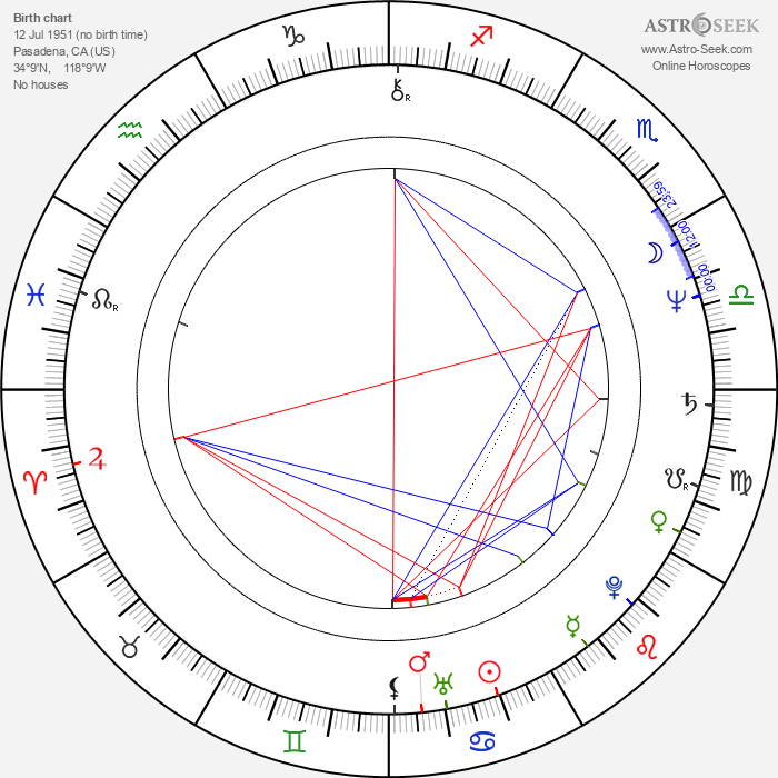 Jamey Sheridan - Astrology Natal Birth Chart