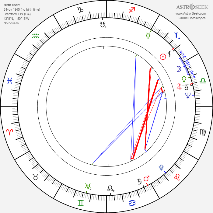 Jamie Brown - Astrology Natal Birth Chart