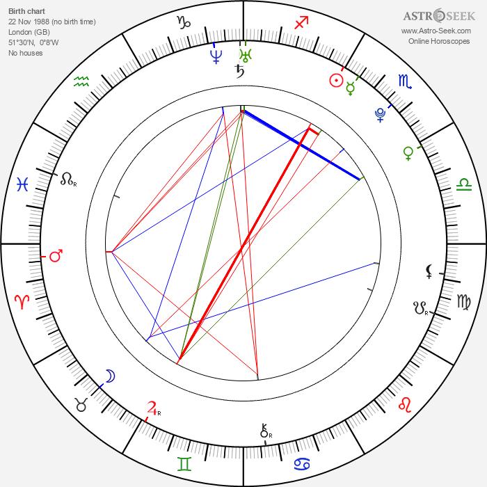 Jamie Campbell Bower - Astrology Natal Birth Chart