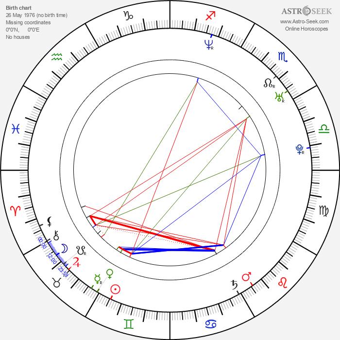 Jamie Churchill - Astrology Natal Birth Chart