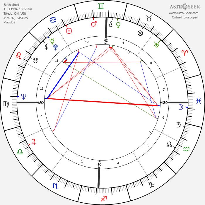 Jamie Farr - Astrology Natal Birth Chart
