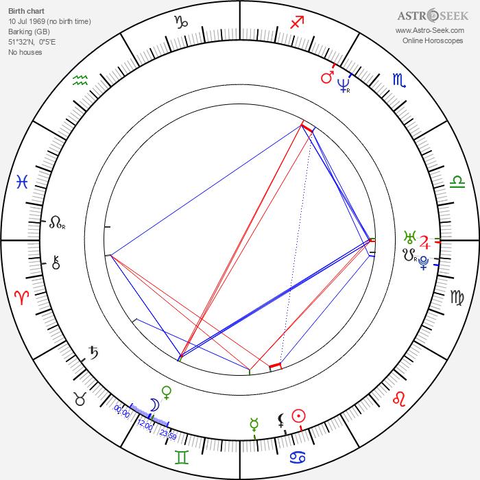 Jamie Glover - Astrology Natal Birth Chart
