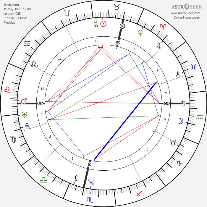 Jamie Harris - Astrology Natal Birth Chart