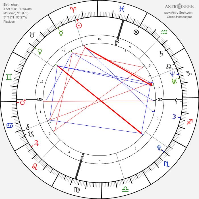 Jamie Lynn Spears - Astrology Natal Birth Chart