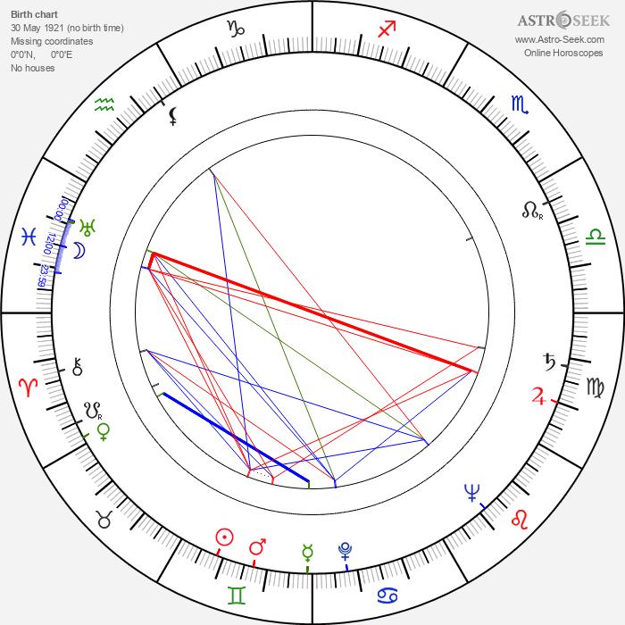 Jamie Uys - Astrology Natal Birth Chart
