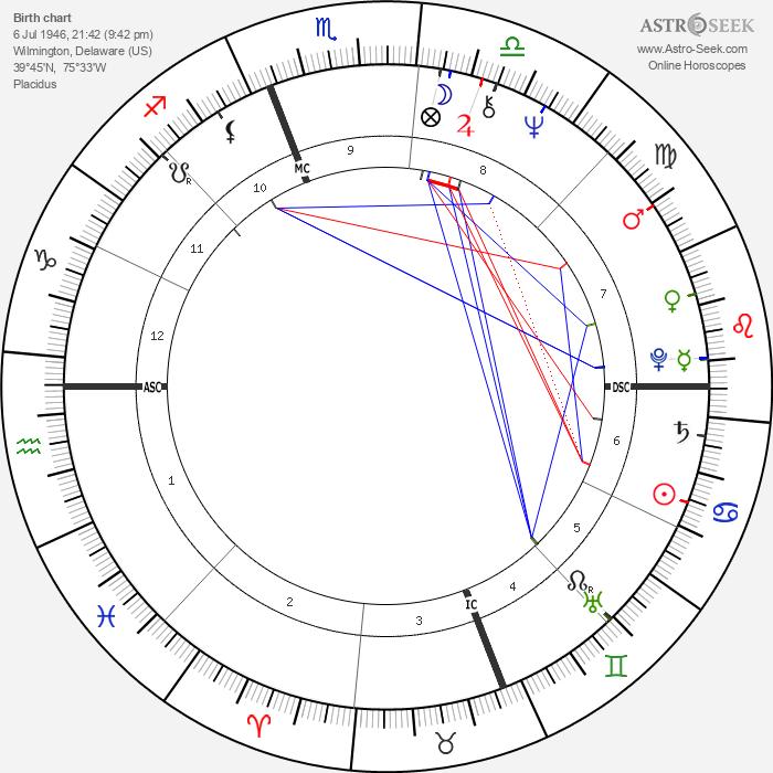 Jamie Wyeth - Astrology Natal Birth Chart