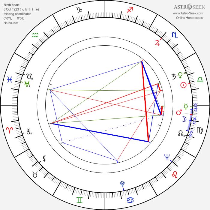 Jan Adamski - Astrology Natal Birth Chart
