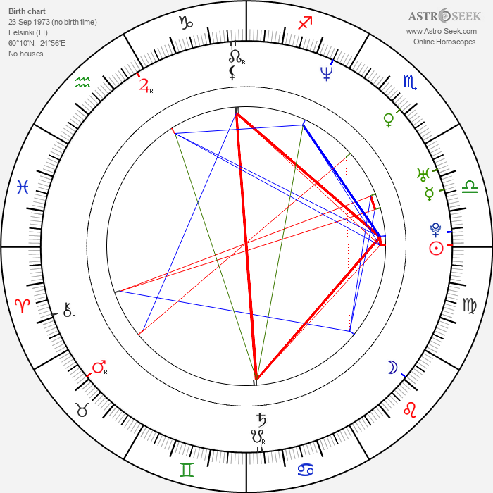 Jan Andersson - Astrology Natal Birth Chart