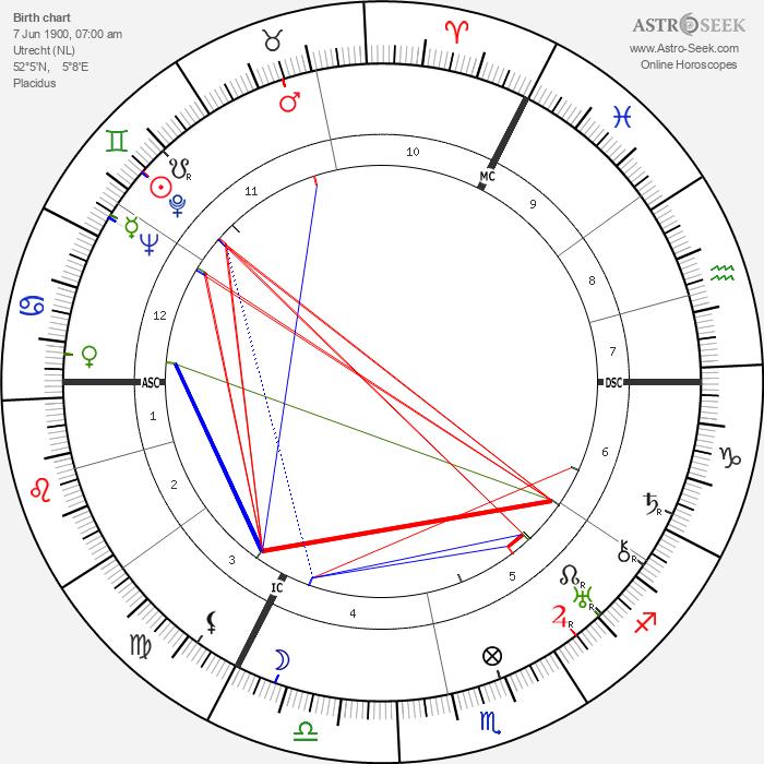 Jan Antonius Engelmann - Astrology Natal Birth Chart