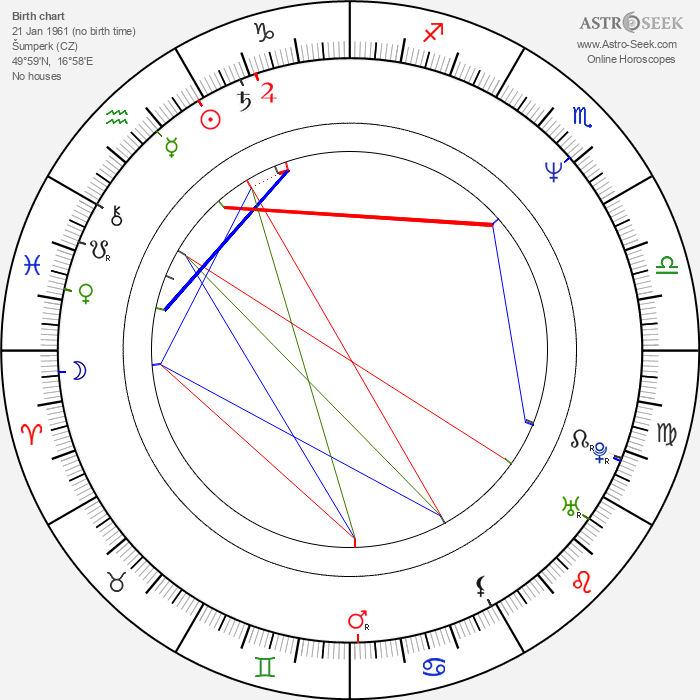 Jan Balabán - Astrology Natal Birth Chart
