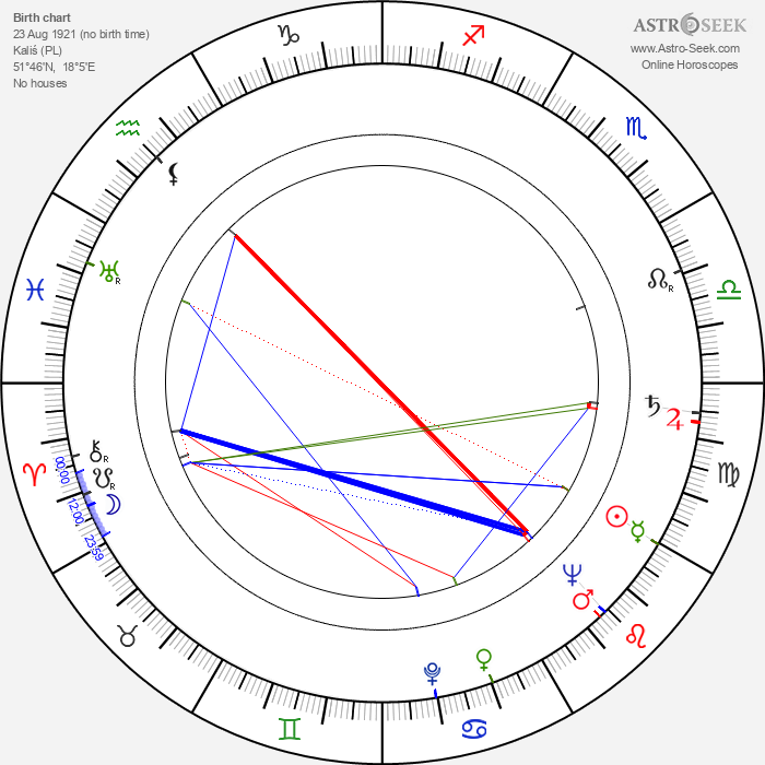Jan Batory - Astrology Natal Birth Chart