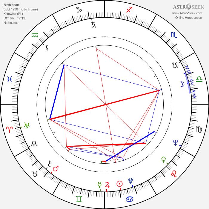 Jan Bógdol - Astrology Natal Birth Chart