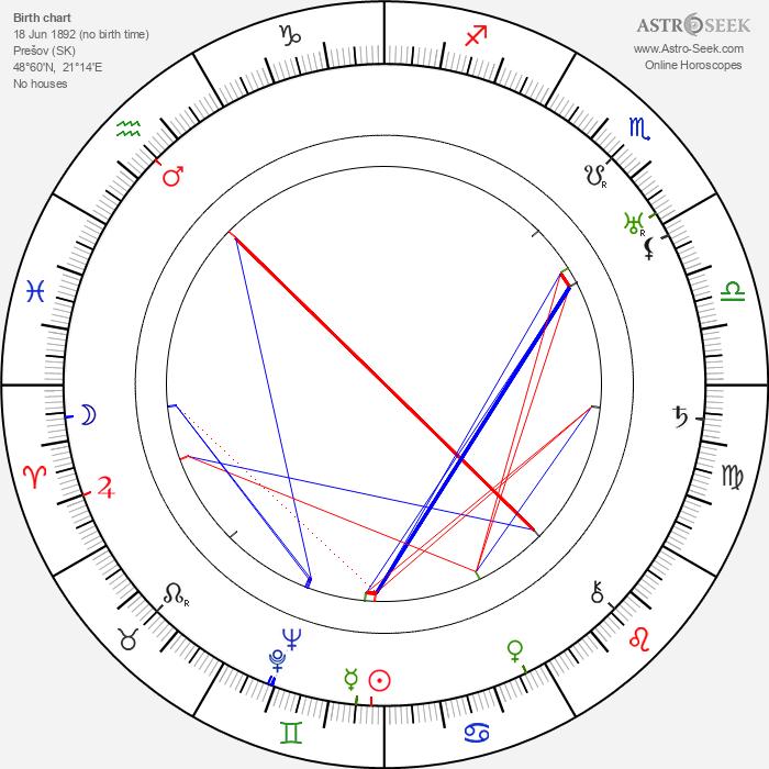 Ján Borodáč - Astrology Natal Birth Chart