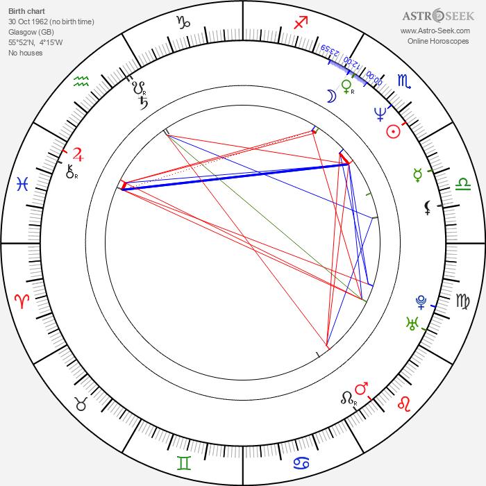 Jan Bos - Astrology Natal Birth Chart