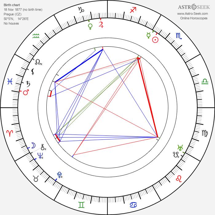 Jan Branberger - Astrology Natal Birth Chart