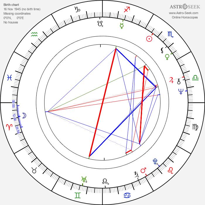 Jan Bucquoy - Astrology Natal Birth Chart