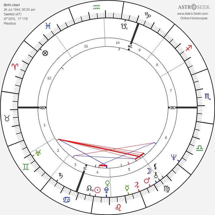 Jan-Carl Raspe - Astrology Natal Birth Chart