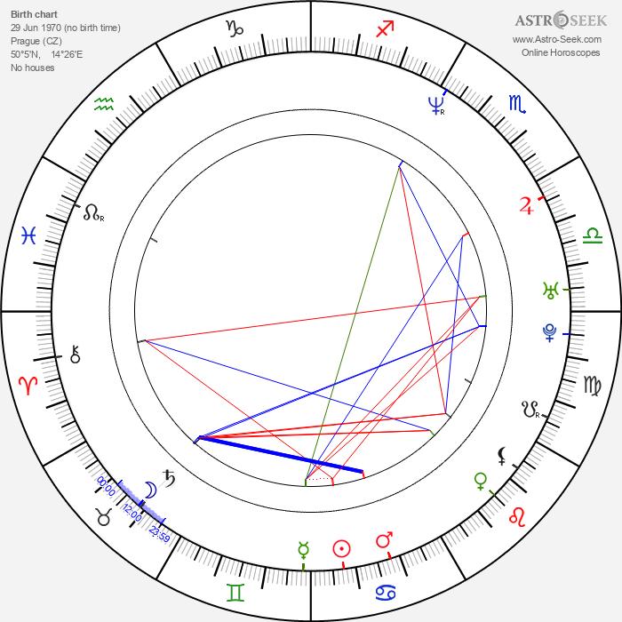 Jan Čechtický - Astrology Natal Birth Chart